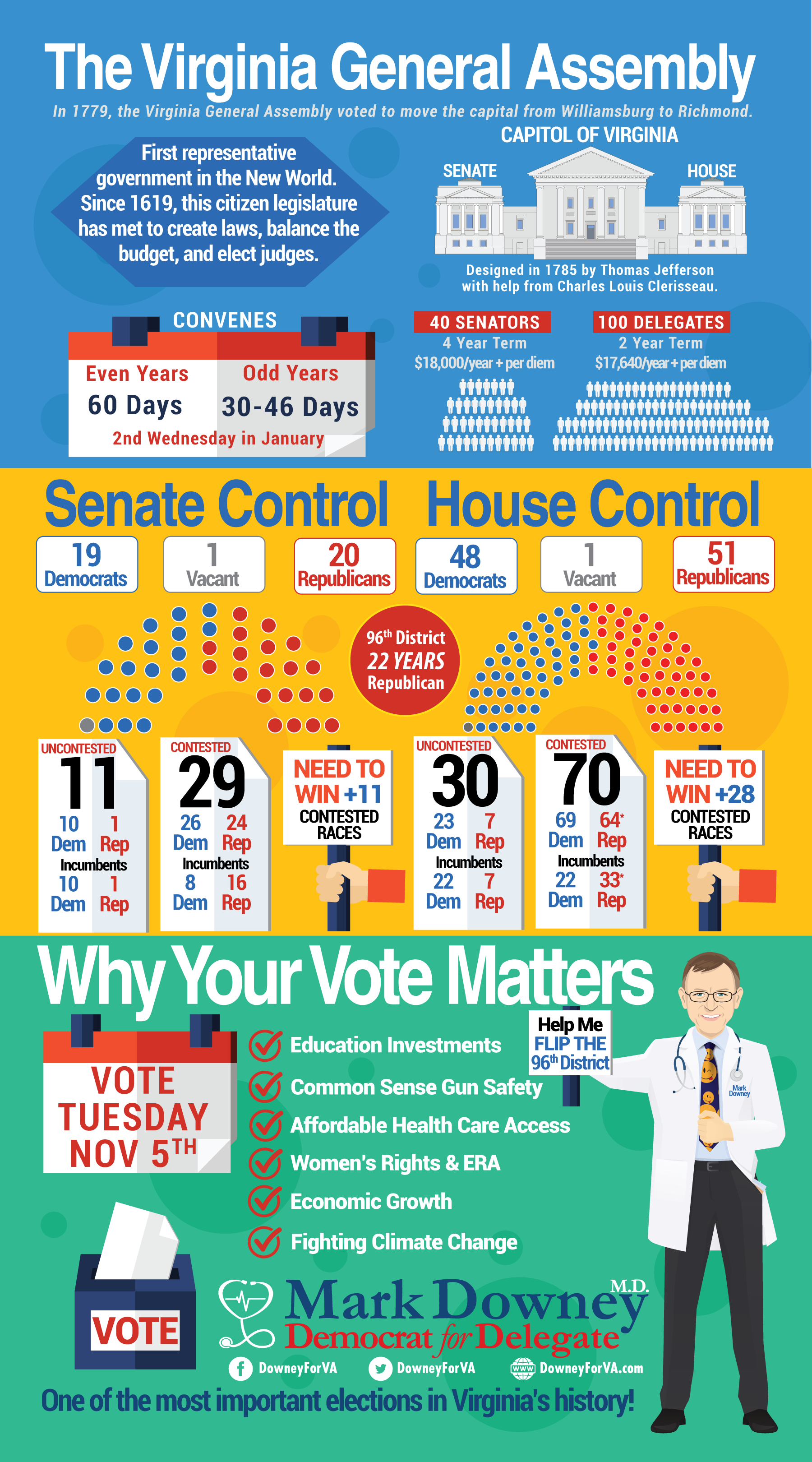 The Virginia General Assembly Infographic
